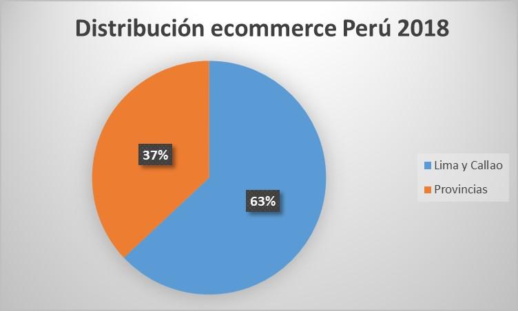 ecommerce peru 2018 lima y provincias