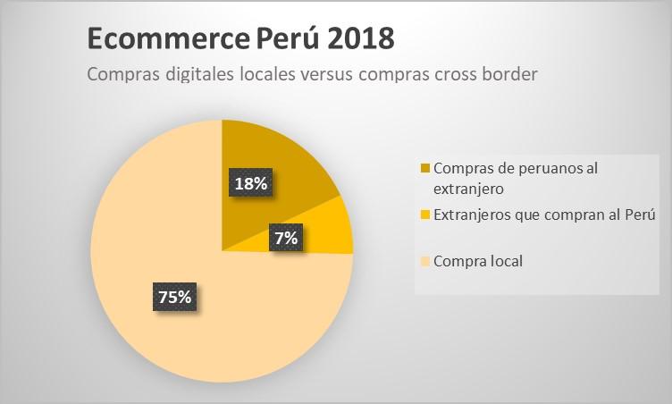 estadística comercio electrónico transfronterizo en Perú