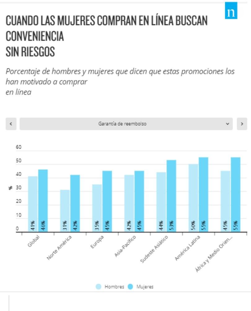 compradoras latinoamericanas por internet