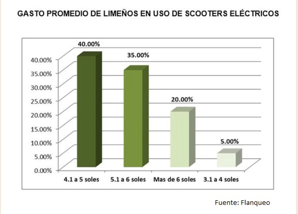 mercado de scooters electricos Perú