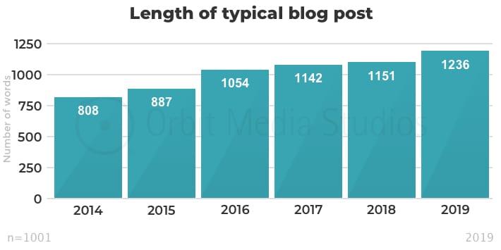 estadística muestra cuantas palabras debo escribir en blogs