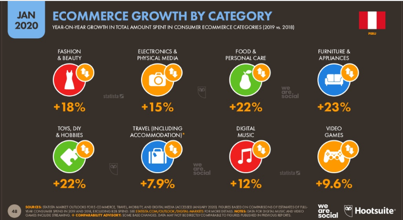 crecimiento comercio electronico Perú por categoria