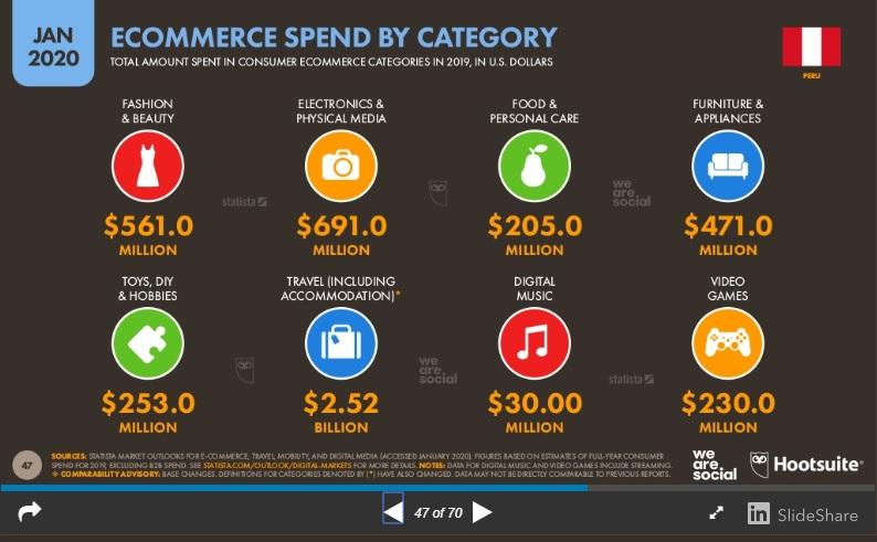 categorías ecommerce de mayor volumen en Perú