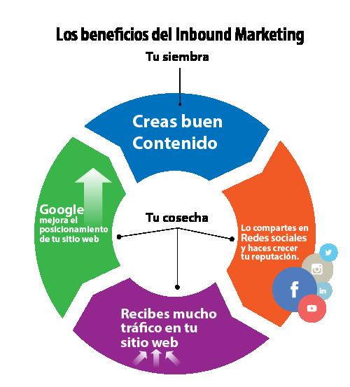 inbound marketing y marketing de contenidos para startups