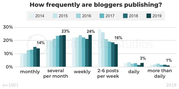 Frecuencia de publicaciones blogs marketing digital