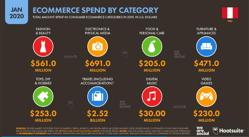 categorías ecommerce Perú 2019