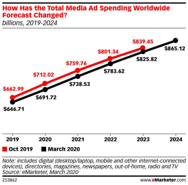 industria publicidad 2020