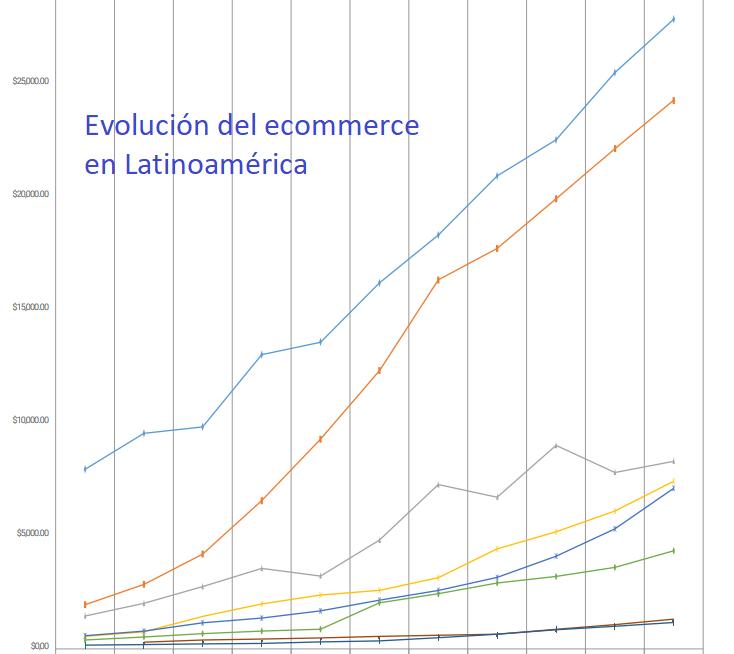 venta ecommerce Latinoamérica