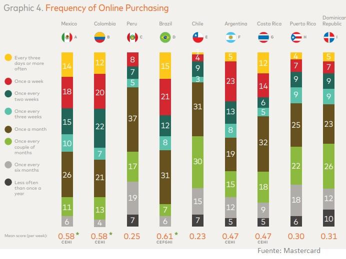 los países que más compran online Latinoamérica