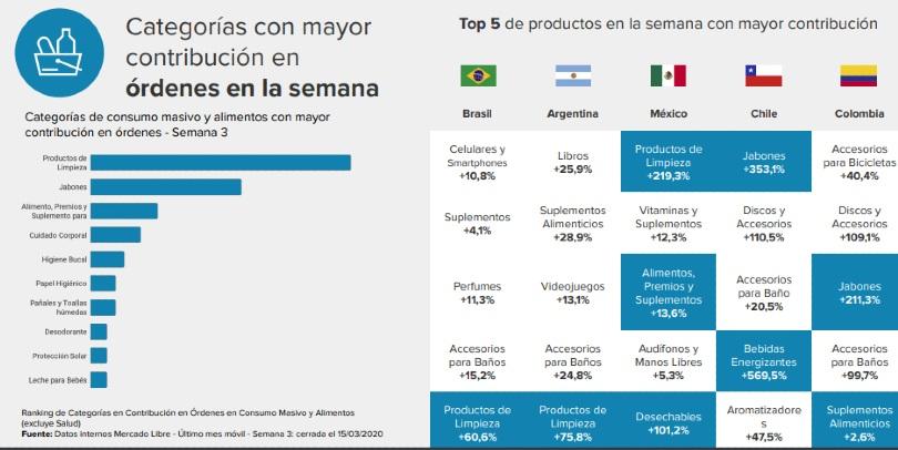 Mercado Libre previo cuarentena busqueda consumo masivo