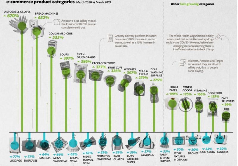 Las 100 productos de ecomemrce que más han crecido por coronavirus