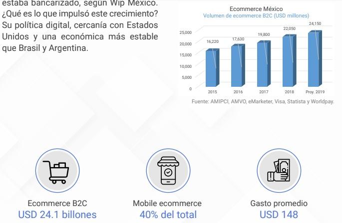 ventas ecommerce México