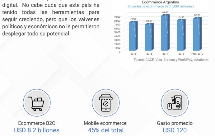 volumen ecommerce Argentina