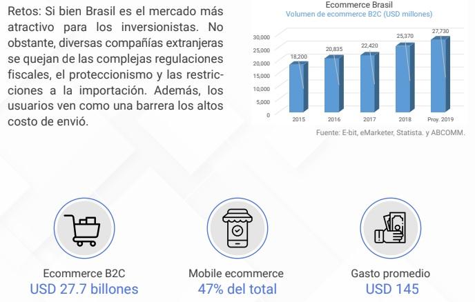 volumen ecommerce Brasil