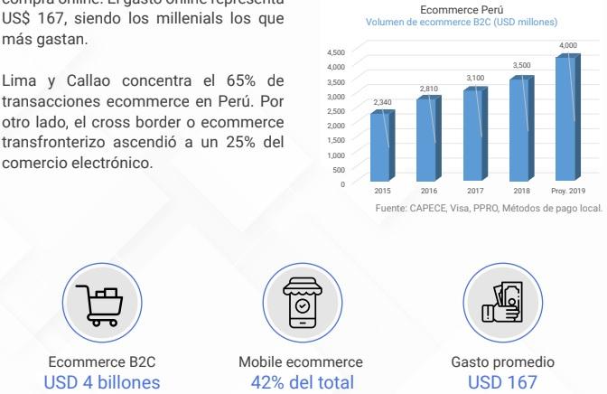 volumen de crecimiento ecommerce  Perú