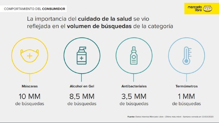 Mercado Libre productos salud cuarentena
