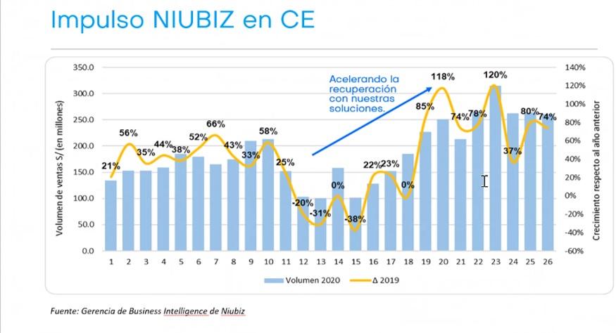 Evolución del comercio electrónico en Perú tras la cuarentena