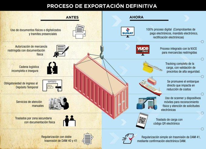 nuevo trámite para exportación digital Perú