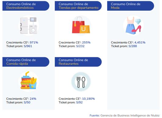 Categorías ecommerce Perú 2020
