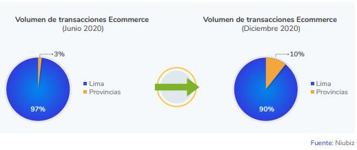 Distribución volumen comercio electrónico en Perú