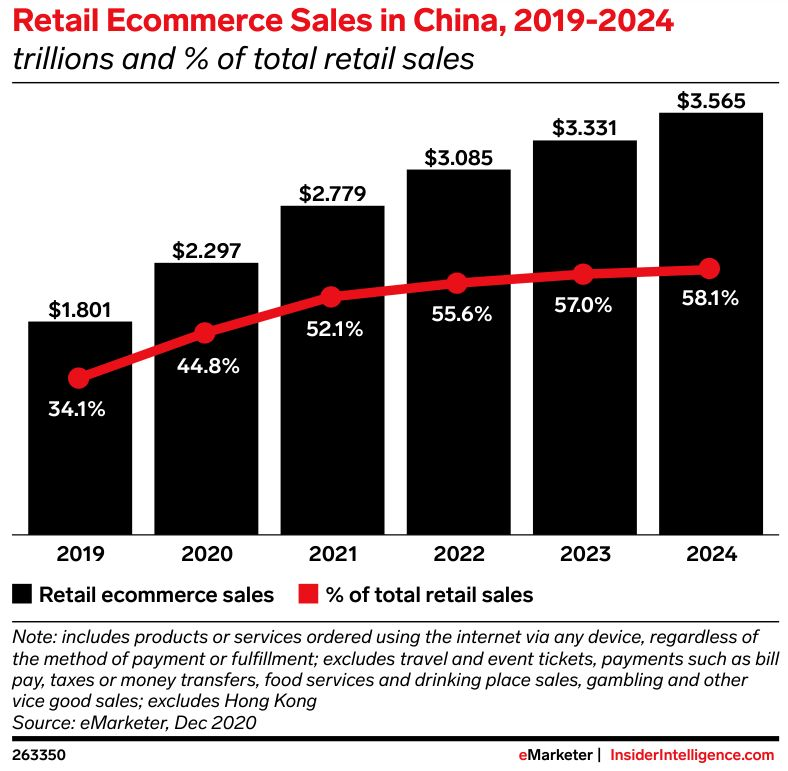 estadistica de crecimiento del ecommerce en China