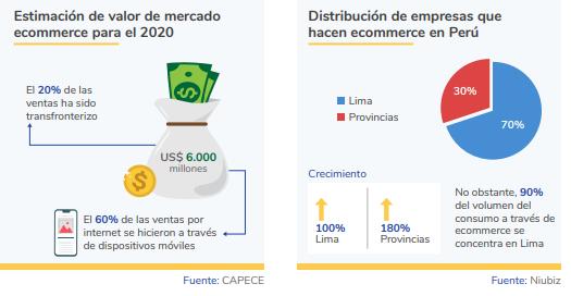 Comercio electrónico en Perú 2020 estadística