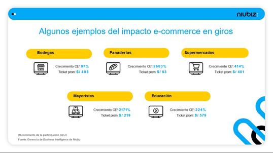 categorías con más crecimiento en comercio electrónico en Perú 2020