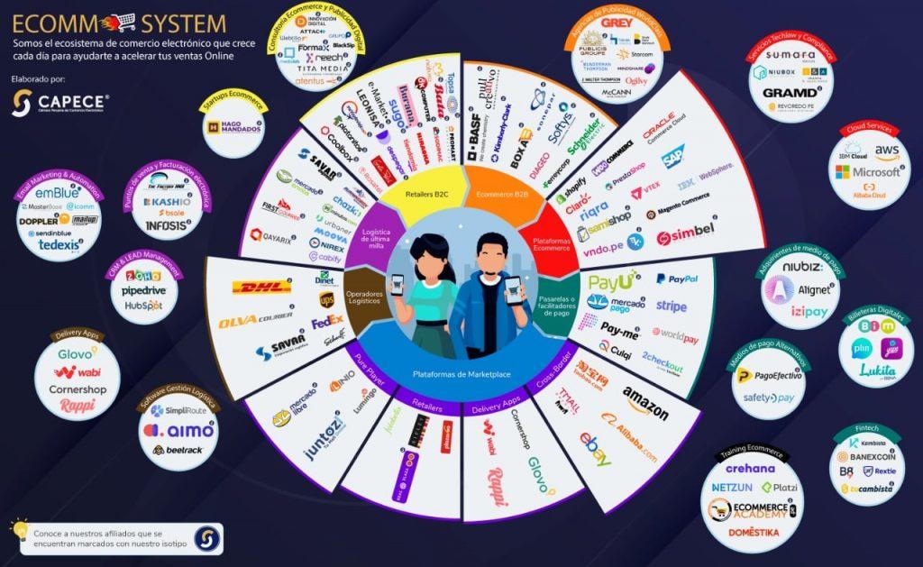Ecosistema digital de ecommerce Perú