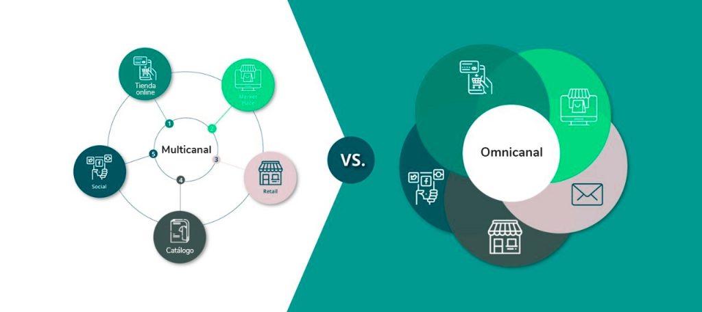 Omnicanalidad y multicanalidad