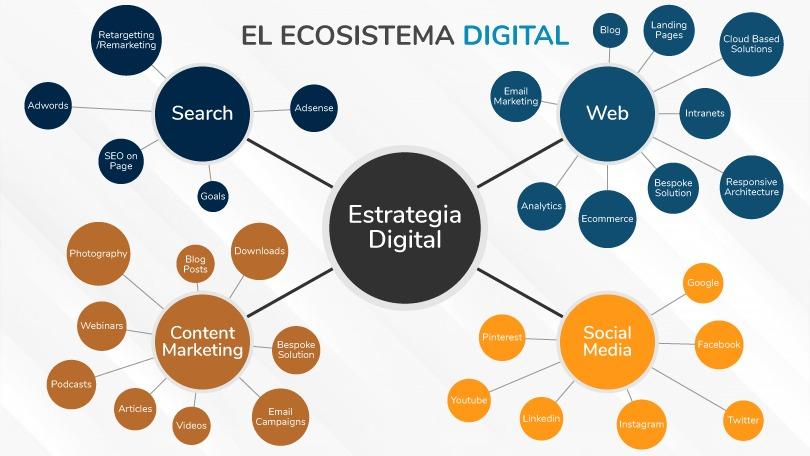 Ecosistema digital mapa